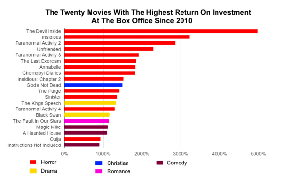 The Horror: These Are The Movies With The Highest Return On Investment