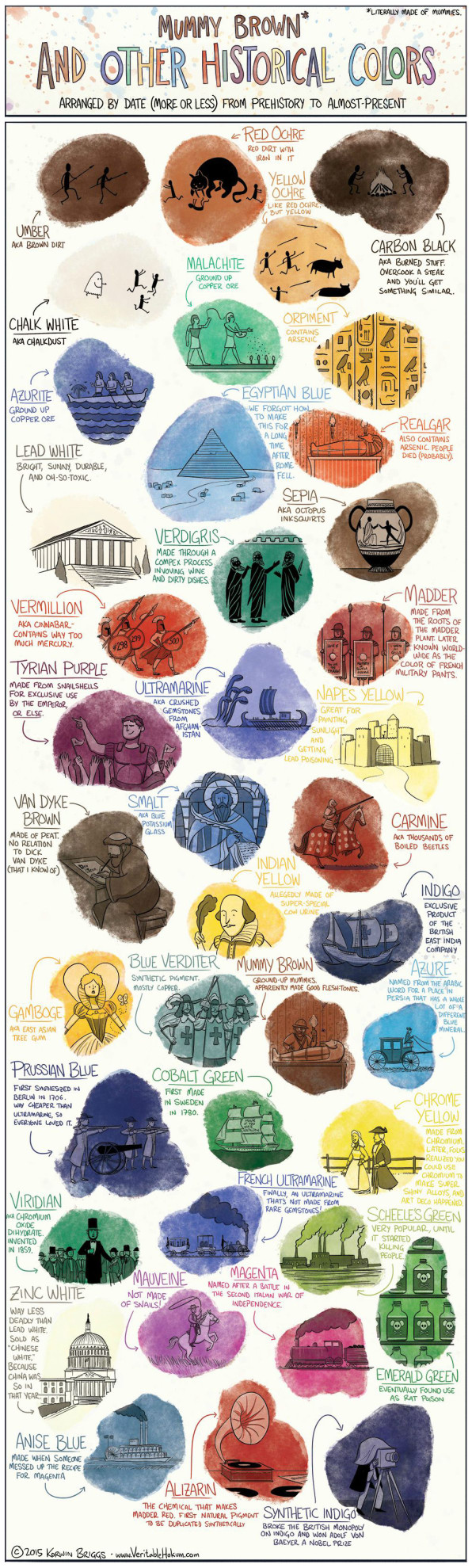 Infographic: The Gross, Deadly History Of Color