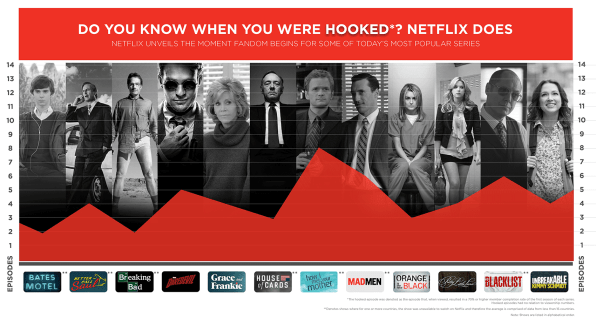 """A New Netflix Study Reveals When Viewers Get """"Hooked"""" On"""