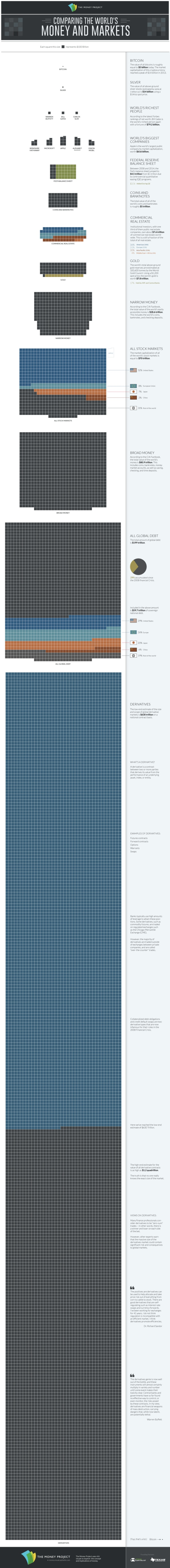 All The Money In World A Single Chart
