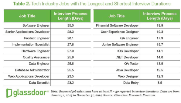 What The Interview Process Is Like At Google, Apple, Amazon