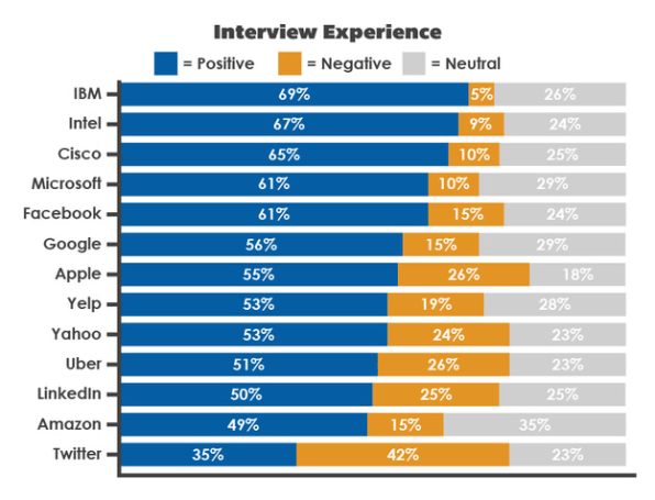 What The Interview Process Is Like At Google, Apple, Amazon, And Other