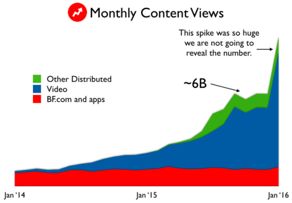BuzzFeed's Audience Spends Over 100 Million Monthly Hours On