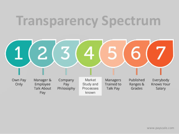 The Counterintuitive Science Of Why Transparent Pay Works