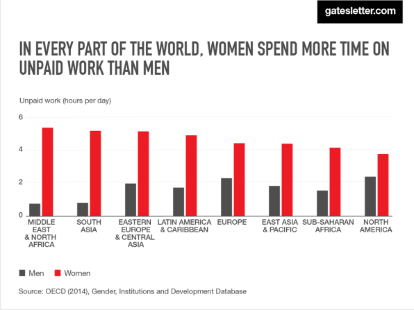 Bill and melinda gates say the world needs more energy and more time melinda gates uses her half of her letter to highlight that women globally spend twice as much time on unpaid workcleaning cooking and caregivingas expocarfo Gallery