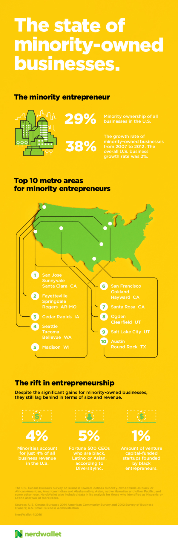 These Are The Best Cities For Minority-Owned Businesses