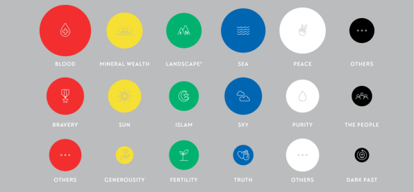 The Surprising Meaning Behind The Most Popular Flag Colors