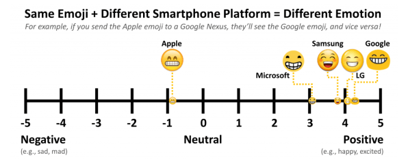 The World's Most Confusing Emoji, According To Science