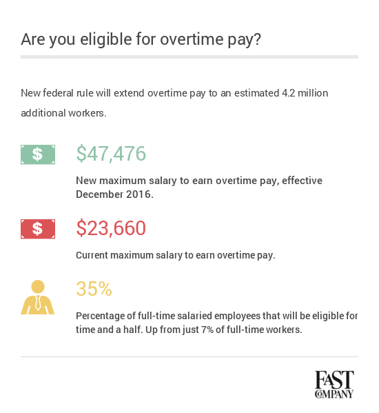 exempt employee overtime pay