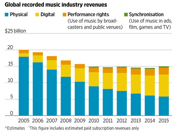 The Music Industry S New War Is About So Much More Than Copyright