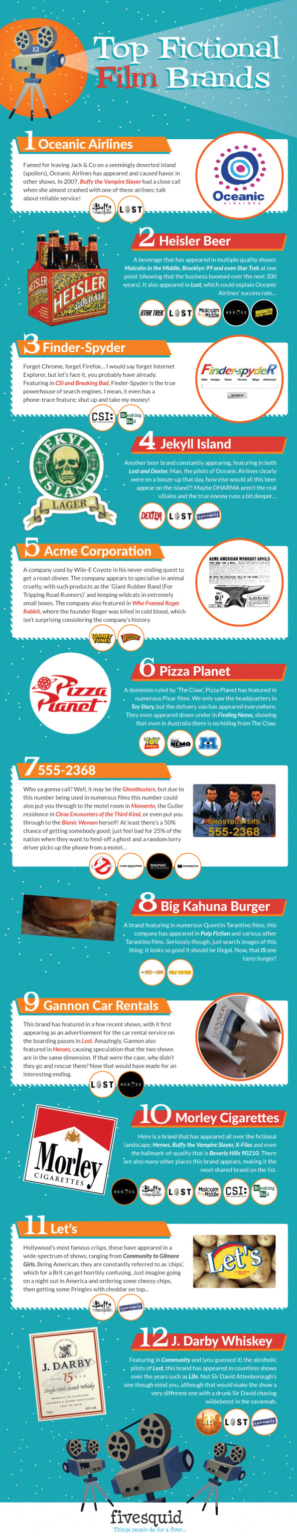 An Infographic Look At The Fake Brands That Connect Your Favorite Movi