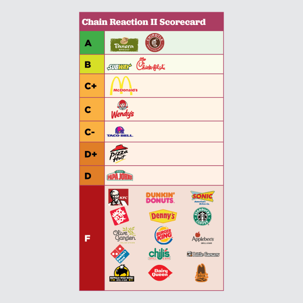 Most Big Restaurant Chains Get An F On Stopping The Use Of