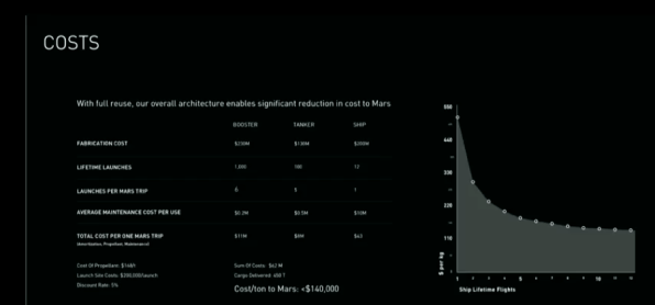 Elon Musk's Mars Mission Revealed: SpaceX's Interplanetary Transport S