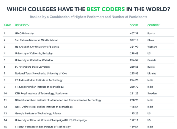 These Universities Are Training The World's Top Coders