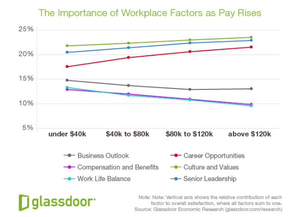 New Glassdoor Data Suggests What Youre Paid Affects Your Work Values