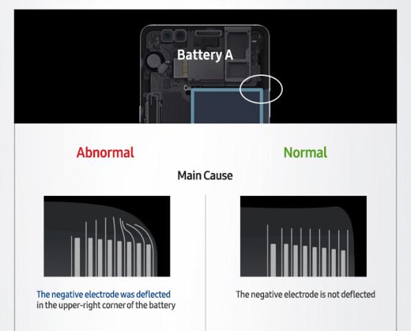 Now We Know Why All Those Galaxy Note 7s Exploded