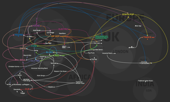 Infographic Of The Day: The History Of Dance Music In One Handy Timeli