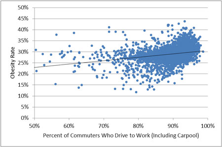Driving Car And Obesity Relationship