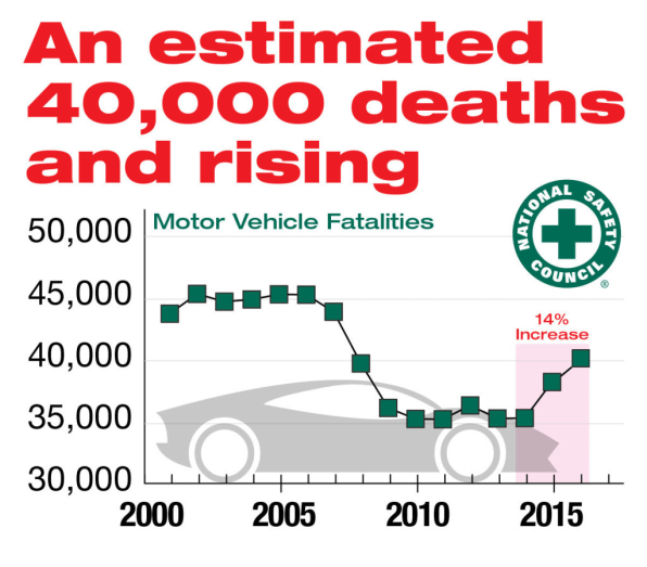 Motor vehicle deaths sharply increased again last year, says safety co