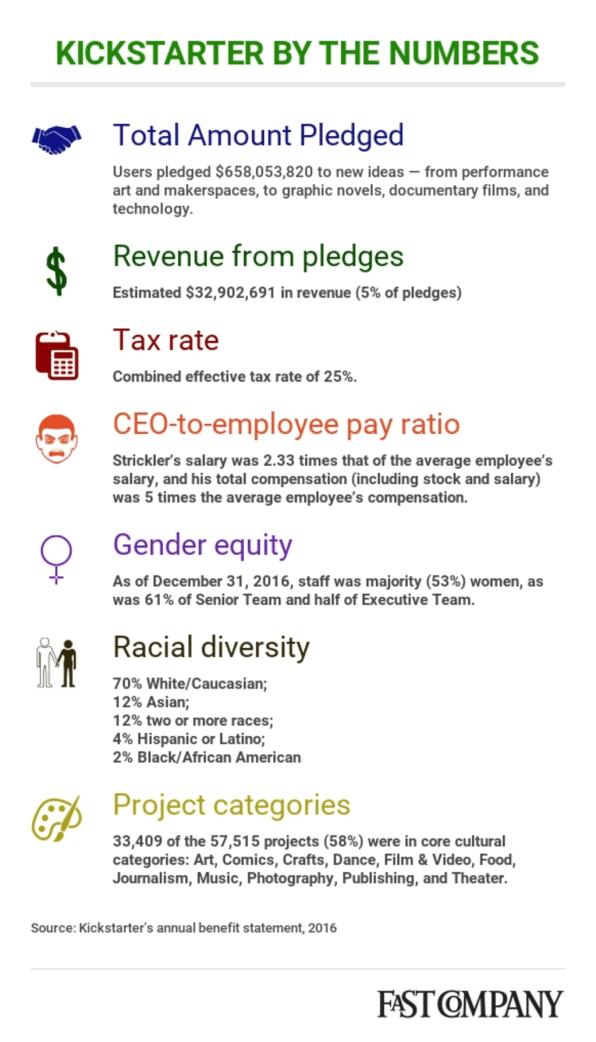Exclusive: Kickstarter reveals some impressive stats on its