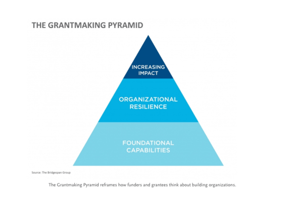 This Grantmaking Pyramid Strategy Ensures That Nonprofits