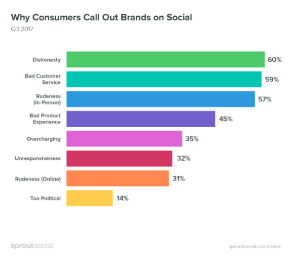 Hey brands, here's why people call you out on social media