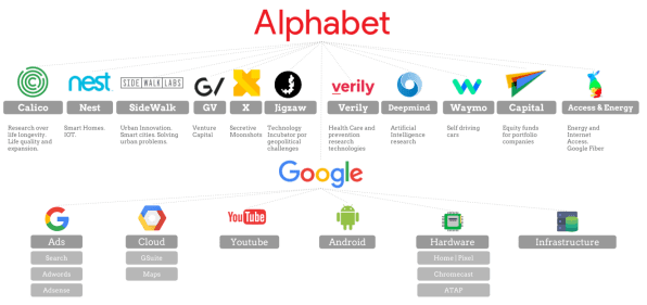 Will Alphabet's new structure make Google's business more
