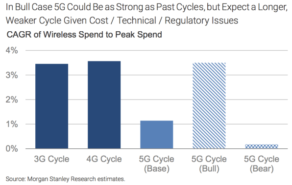 5G wireless boosters shouldn't get their hopes up, says