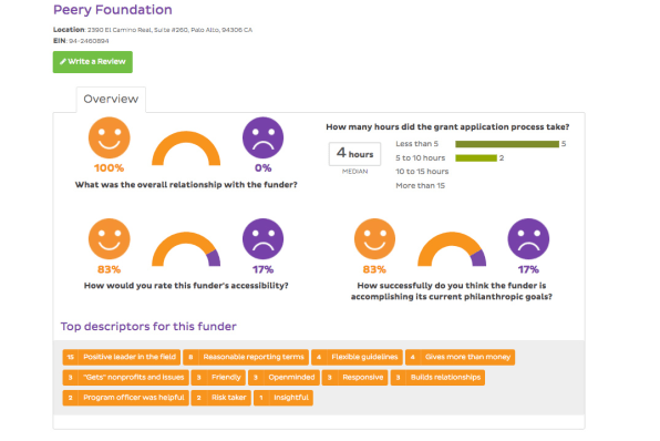 This New Review Site Lets Nonprofits Give Feedback To