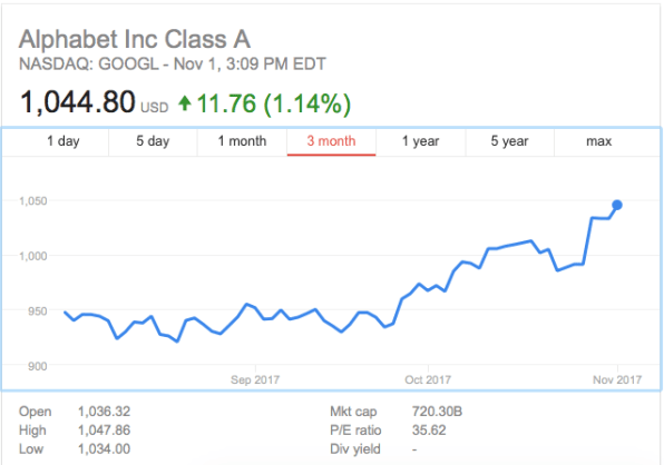 Facebook And Google Stock Soars To New Heights During Todays Senate H