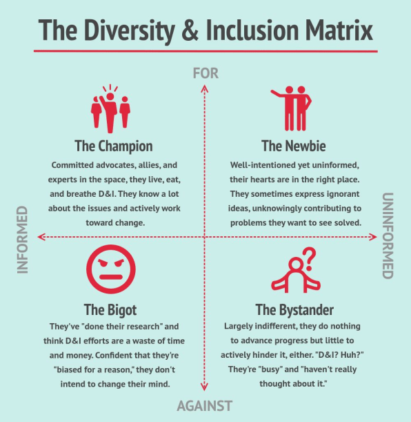 This Simple Chart Will Get You To Rethink Your Diversity Program