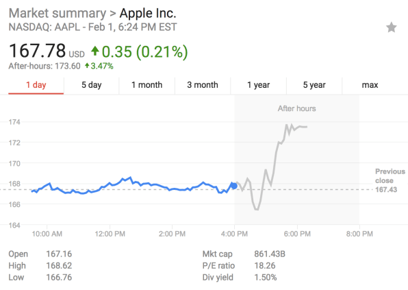 Apple forecast suggests weaker iPhone sales, yet the stock ...