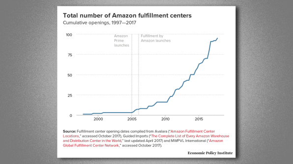 What Happens When An Amazon Warehouse Opens? Lower Wages, No