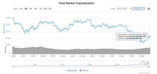 best cryptocurrency cap