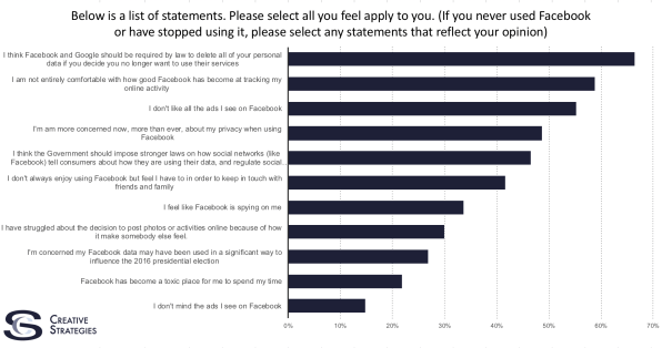 Survey: Most Facebook Users Don't Expect Much Privacy