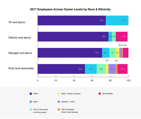 Vimeo's diversity report shows ranks of white guys slowly
