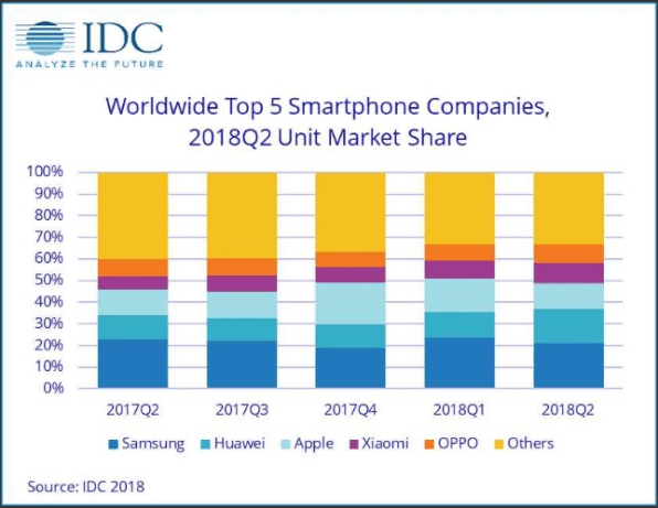 IDC: Huawei passes Apple as global smartphone sales runner-up