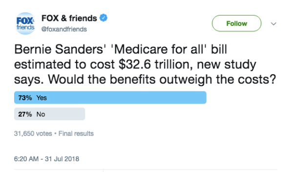 "Well, this Fox & Friends Twitter poll on ""Medicare for All"" didn't go"