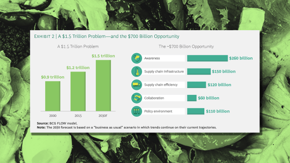 Food waste is valued at $1 2 trillion a year