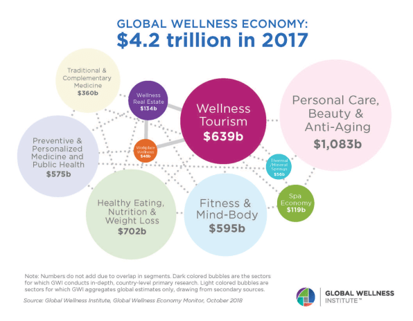 These 10 market trends turned wellness into a $4 2 trillion