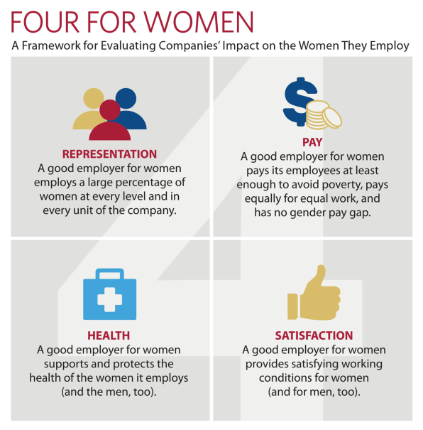 Four factors that make a company great for women to work at