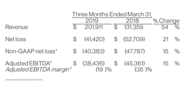 Pinterest stock plummets after huge loss in earnings report