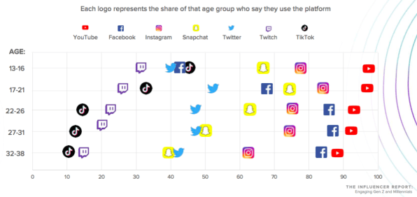 Social platforms by age group