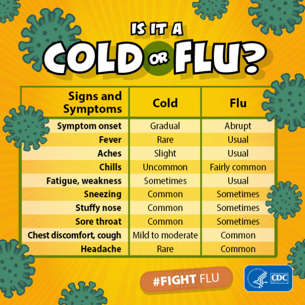 Cold Vs. Flu Symptoms 2019: CDC Says Watch For These 9 Signs