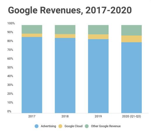 google revenues 2017 - 2020