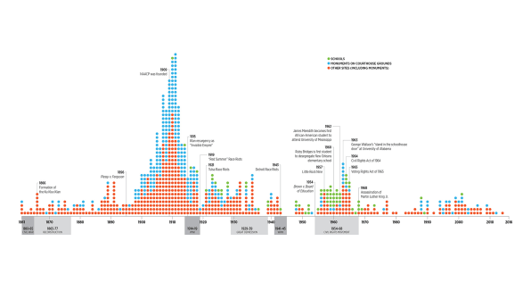 The Disturbing History Of Confederate Monuments, In A Single Image