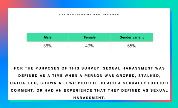 Virtual center 6 requirements for sexual harassment
