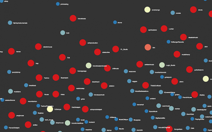 This Brilliant Visualization Could Build A Better Reddit