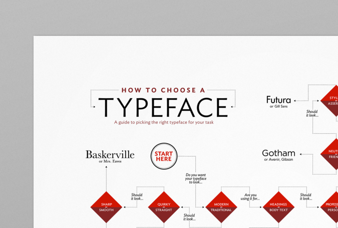 Flowchart: How To Choose A Typeface
