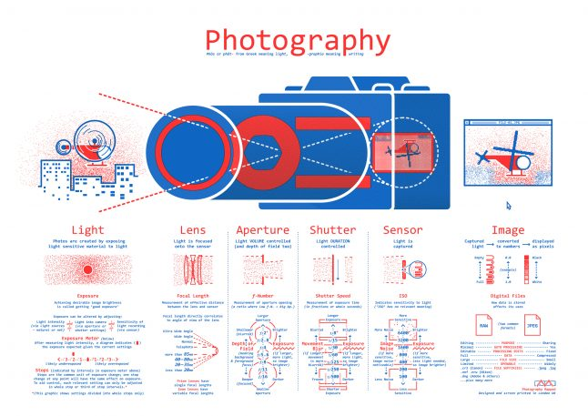 A Beautiful Visualization Of How Your DSLR Camera Really Works